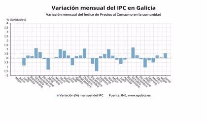 Los precios suben seis décimas en junio sobre mayo en Galicia, pero continúan en tasas negativas