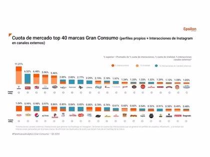 COMUNICADO: Ybarra, Mahou, La Masía, Gallina Blanca y Barceló, líderes del Gran Consumo en redes sociales