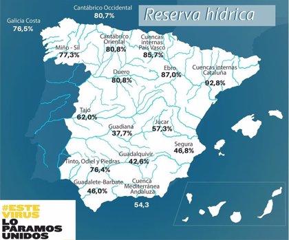Los embalses pierden 652 hm3 esta semana y bajan hasta el 61.6% de su capacidad pese a las considerables lluvias