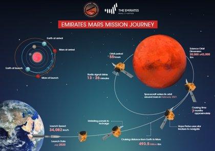 Espacio.- La primera misión árabe a Marte se aplaza al 17 de julio por el mal tiempo