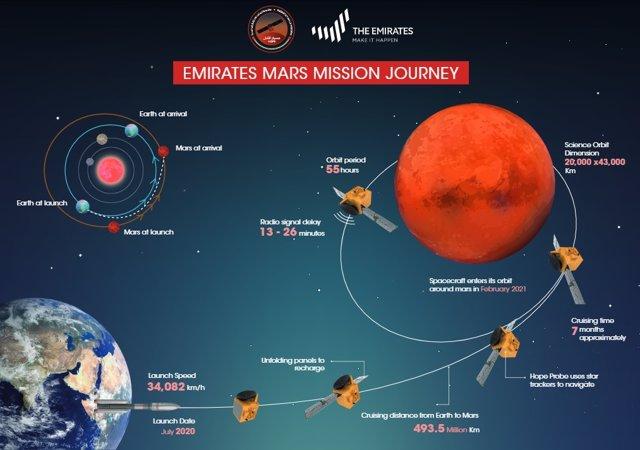 Espacio.- La primera misión árabe a Marte se aplaza al 17 de julio por el mal ti
