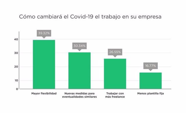 Como cambiará el COVID-19 el trabajo en su empresa