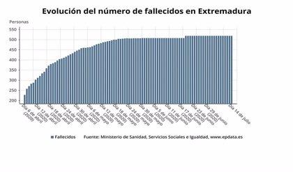 Extremadura registra 13 nuevos contagios, y los brotes en Badajoz se elevan a ocho