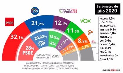 El PSOE sigue creciendo en el CIS y, aunque mejora, el PP se mantiene a 11 puntos