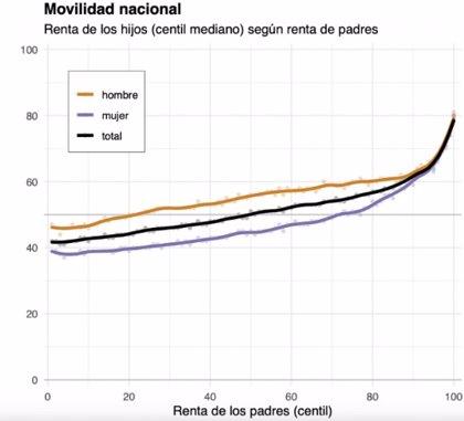 El ascensor social sigue averiado en España: los hijos de familias ricas en 1998 ganan ahora 5.000 euros más