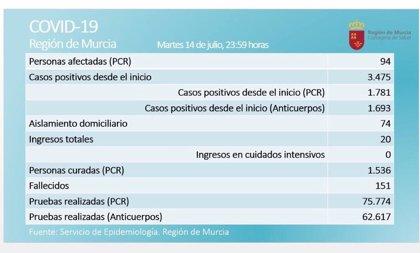 La Región registra seis afectados más en las últimas 24 horas y la cifra se eleva hasta un total de 94