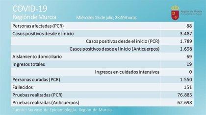 La Región registra seis afectados menos en las últimas 24 horas y la cifra desciende hasta un total de 88