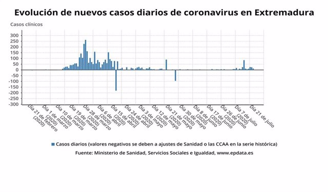 Evolución de nuevos datos de coronavirus en Extremadura