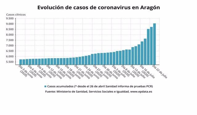 Evolución de casos de coronavirus en Aragón.