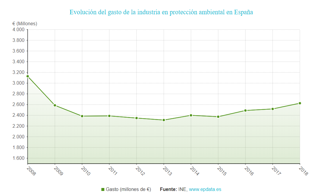 Evolución del gasto de la industria en protección ambiental en España
