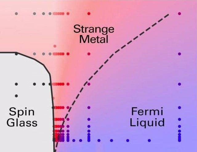 Ubicación de los metales extraños como estado de la materia