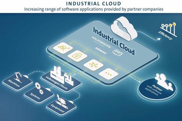 Imagen del Industrial Cloud de Volkswagen.