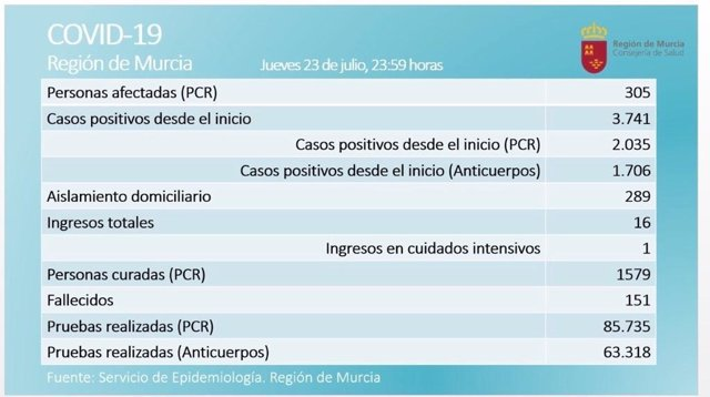 Balance de casos proporcionado por la Consejería de Salud