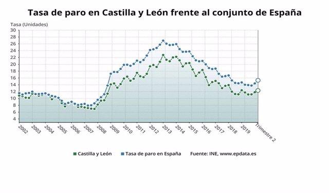 Gráfico de la evolución del paro en CyL.