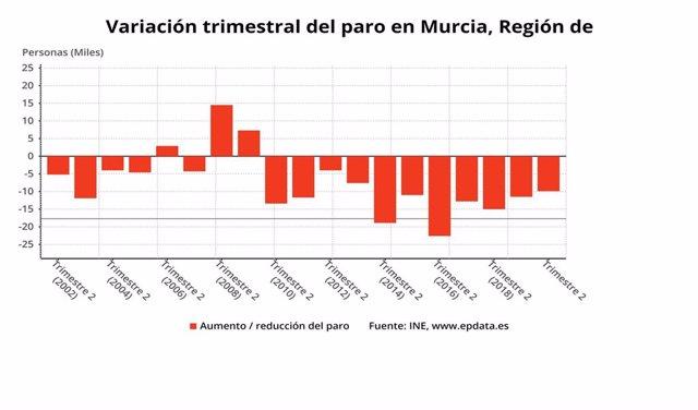Variación trimestral del paro en la Región de Murcia