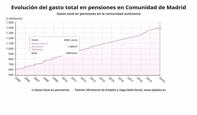 Evolución del gasto total en pensiones hasta julio de 2020.