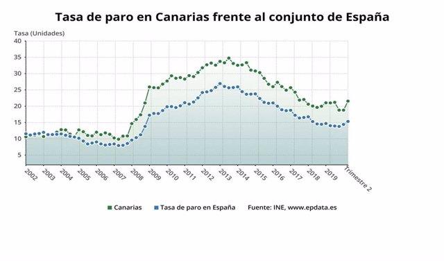 Tasa de paro en Canarias según la EPA del 2º Trimestre de 2020