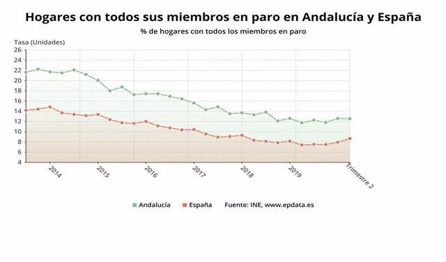 Gráfico con la comparativa de los hogares en Andalucía y España con todos sus miembros en paro en el segundo trimestre de 2020.