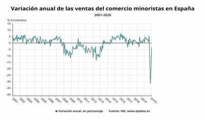 El comercio minorista de Euskadi aumenta sus ventas en junio un 0,6% y el empleo cae un 1,3%