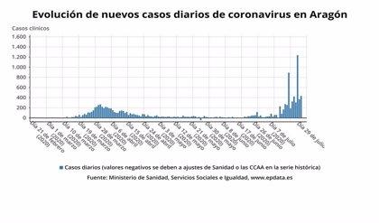 Aragón detecta 442 nuevos casos, 306 en las zonas en Fase 2 y 25 en las de Fase 2 flexibilizada