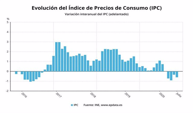 Variación anual del IPC adelantado hasta julio de 2020