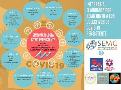 La SEMG colabora con colectivos de pacientes con Covid-19 persistente para mejorar su atención