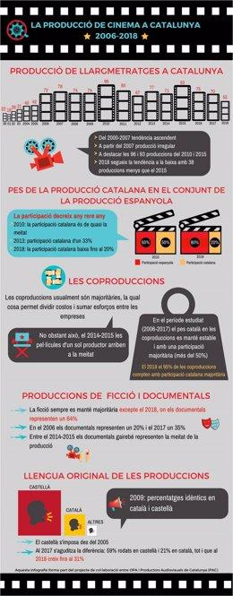 Infografia de la producció de llargmetratges de la indústria catalana de Noemí Sánchez, membre de l'Observatori De Producció Audiovisual (OPA) de la UPF
