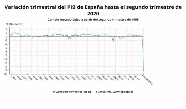 Imagen del gráfico que refleja el desplome de un 18,5% de la economía española en el segundo trimestre de 2020.