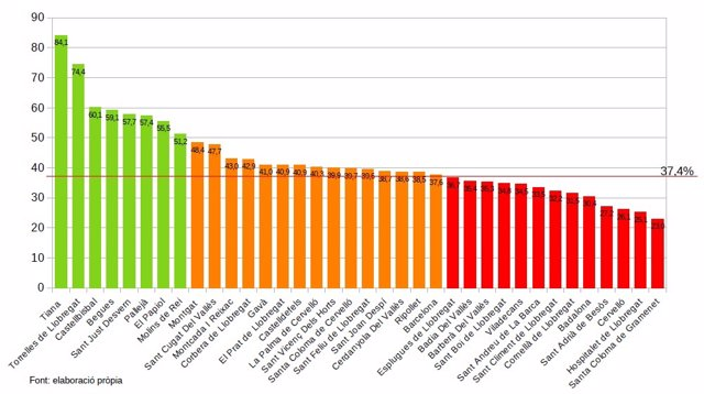 El gràfic indica el nivell de recollida selectiva de tots els municipis metropolitans