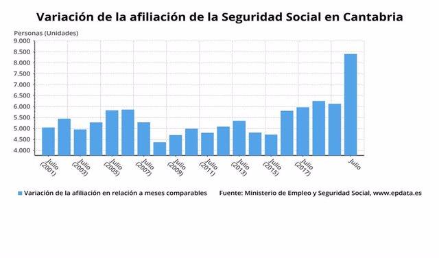 Variación de la afiliación a la Seguridad Social