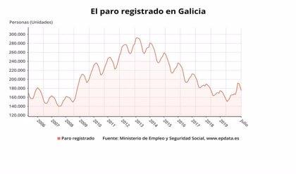 El paro baja en 9.343 personas en Galicia en julio