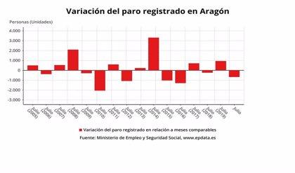 AMPL.- El paro baja en 675 personas en Aragón en el mes de julio