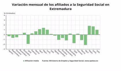 La Seguridad Social gana 3.954 afiliados en julio en Extremadura