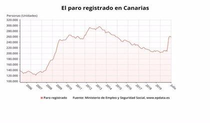 El paro cae en Canarias en 4.065 personas y se sitúa en 257.649 desempleados en julio
