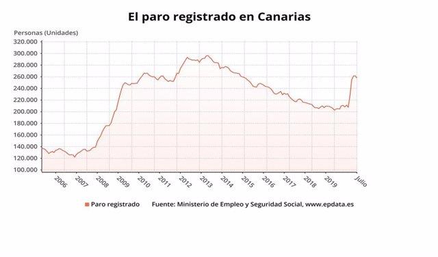 Paro de Canarias en julio de 2020