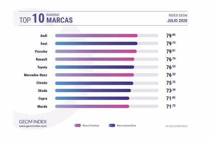 Audi y el DS9, marca y modelo más valorados por los internautas en julio, según GEOM Index