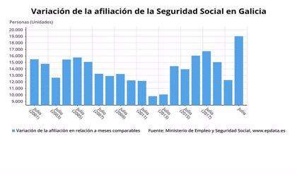 La Seguridad Social gana 19.026 afiliados en Galicia en julio y vuelve a superar el millón de cotizantes