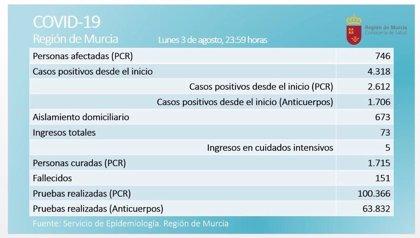 La Región registra 30 positivos en las últimas 24 horas y la cifra de activos asciende a 746