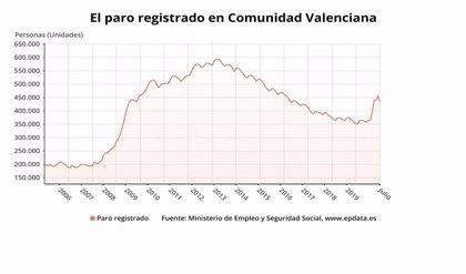 """Nomdedéu dice que la bajada del paro en julio en la Comunitat está ligada al verano y a una """"cierta"""" normalidad"""