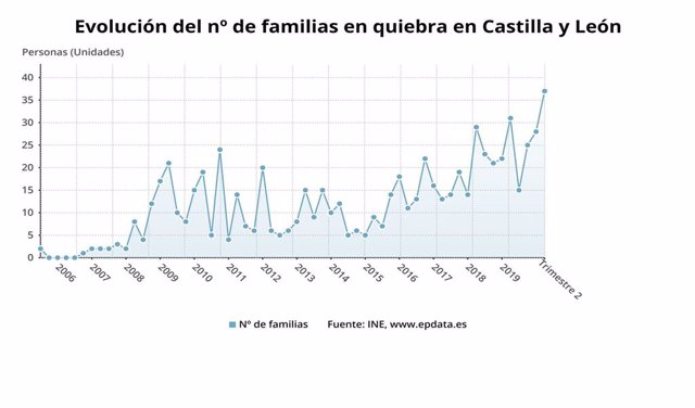 Gráfico de elaboración propia sobre la evolución de las familias en quiebra en CyL en el segundo trimestre del año