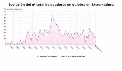 Las familias y empresas que se declaran en quiebra en Extremadura bajan un 51,8% en el último año