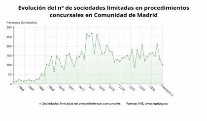 Las familias y empresas que se declaran en quiebra en Madrid bajan un 41% en el último año