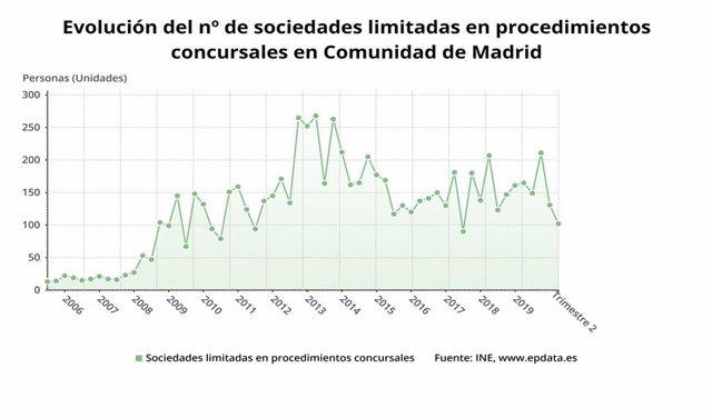 Evolución de procedimientos concursales en empresas en la Comunidad de Madrid