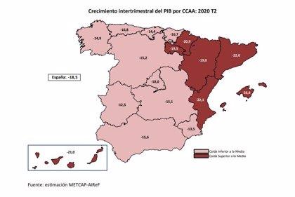El PIB de Galicia se desploma un 14,9% en el segundo trimestre