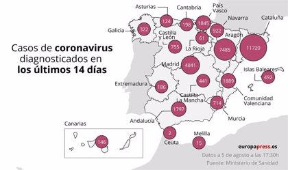 Extremadura notifica 21 nuevos casos positivos de Covid-19 y mantiene 11 pacientes ingresados, cuatro de ellos en UCI