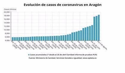 Salud Pública detecta 657 casos de coronavirus en Aragón, la mitad de ellos asintomáticos