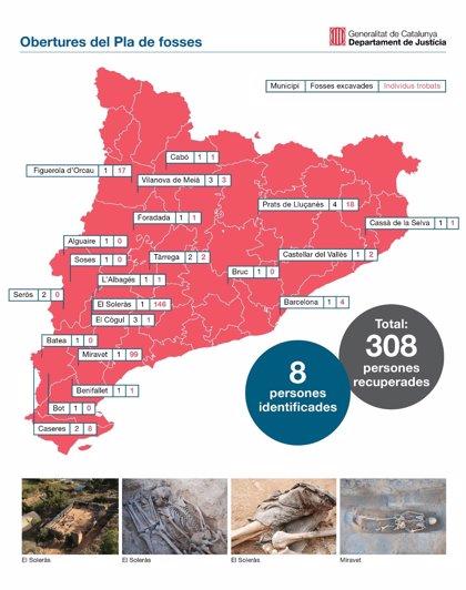 La Generalitat ha abierto 30 fosas de la Guerra Civil e identificado ocho cadáveres desde 2017