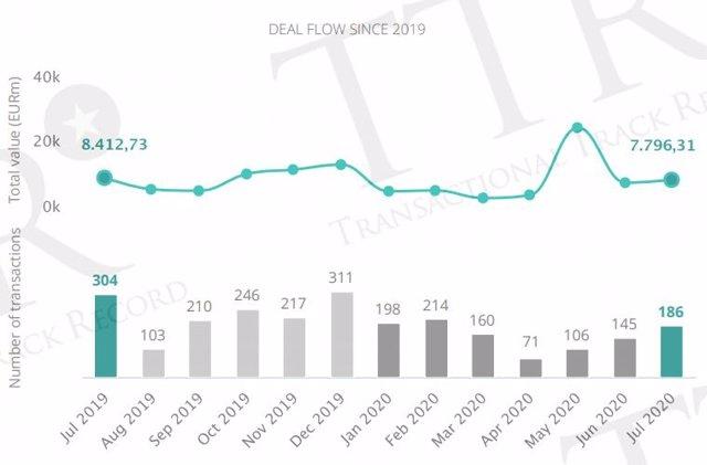 Mercado transaccional de España hasta julio, según TTR