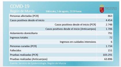 La Región registra 71 positivos en las últimas 24 horas y la cifra de activos asciende a 863