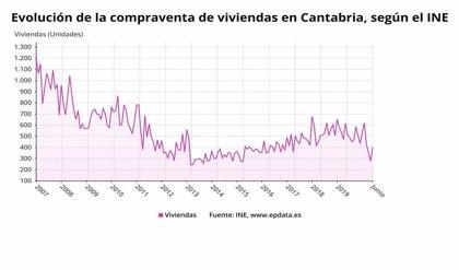 La compraventa de viviendas cae un 20,8% en junio en Cantabria